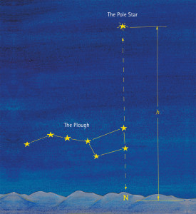 Astronomy for Young and Old - The Pole Star